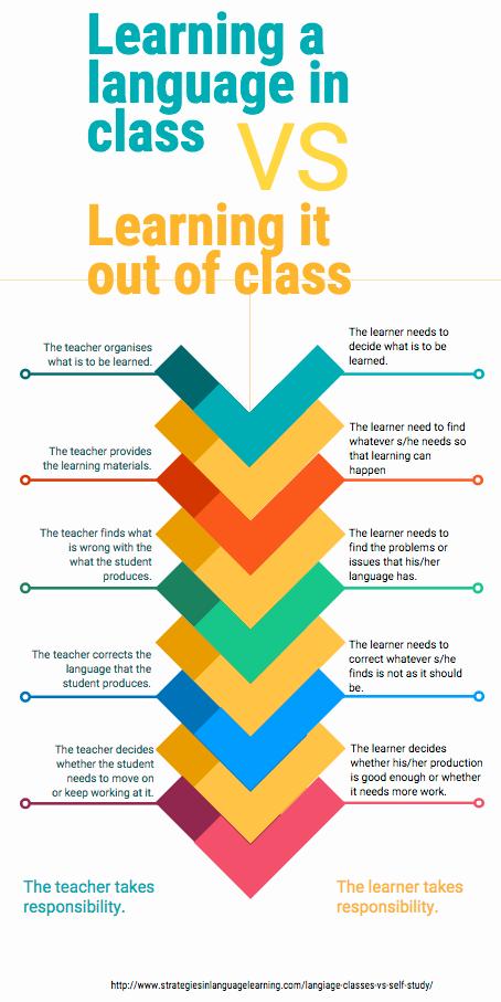 language classes vs self study
