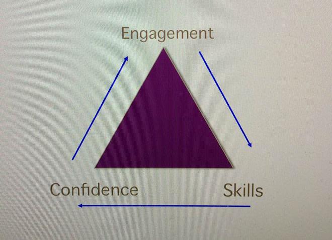 Success Triangle